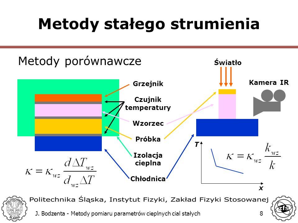 J. Bodzenta - Metody pomiaru parametrów cieplnych cial stałych8 Metody stałego strumienia Metody porównawcze Kamera IR Światło T x Grzejnik Czujnik te