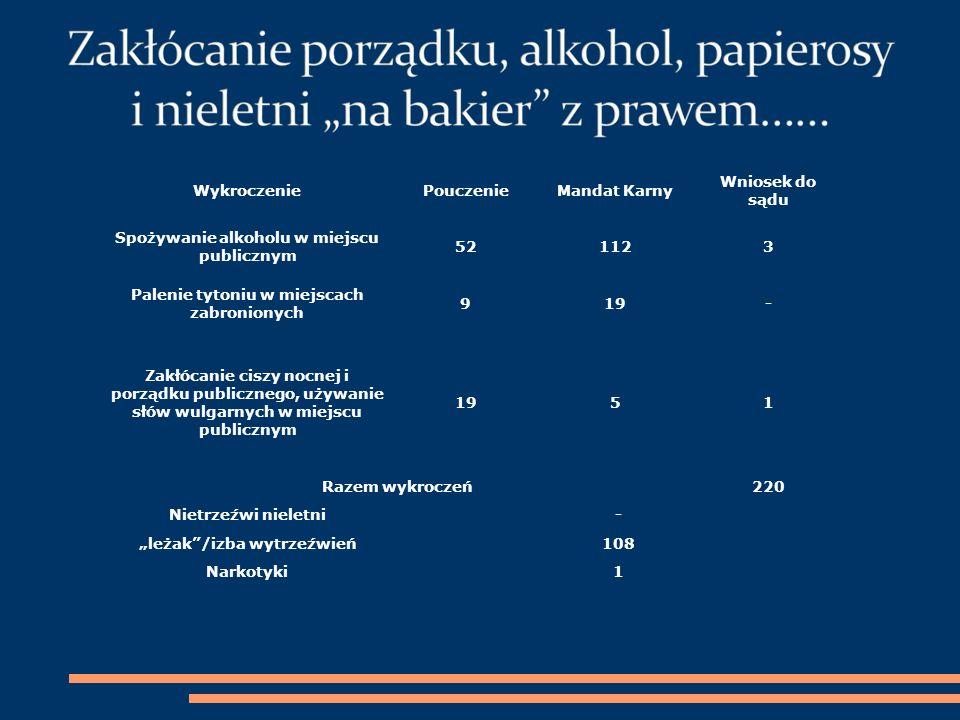 WykroczeniePouczenieMandat Karny Wniosek do sądu Spożywanie alkoholu w miejscu publicznym 521123 Palenie tytoniu w miejscach zabronionych 919- Zakłóca