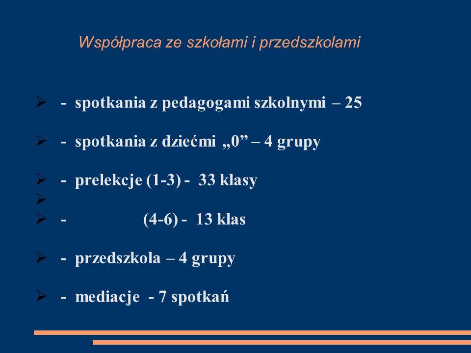 Współpraca ze szkołami i przedszkolami - spotkania z pedagogami szkolnymi – 25 - spotkania z dziećmi 0 – 4 grupy - prelekcje (1-3) - 33 klasy - (4-6)