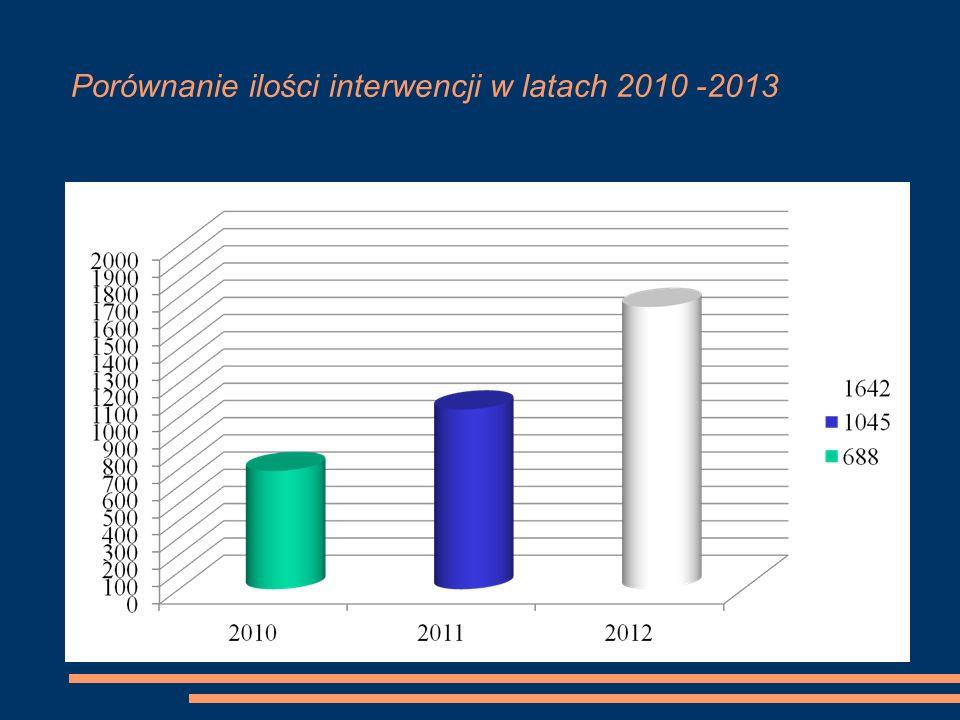 Porównanie ilości interwencji w latach 2010 -2013
