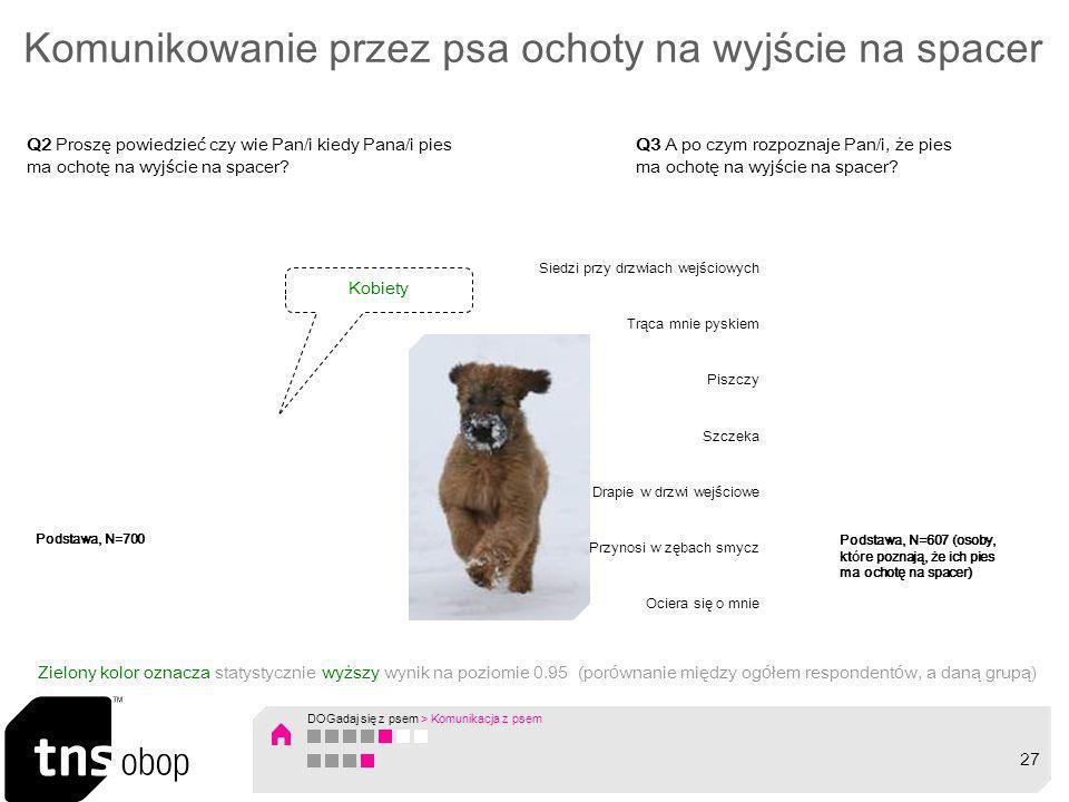 Komunikowanie przez psa ochoty na wyjście na spacer Q2 Proszę powiedzieć czy wie Pan/i kiedy Pana/i pies ma ochotę na wyjście na spacer? Kobiety Q3 A