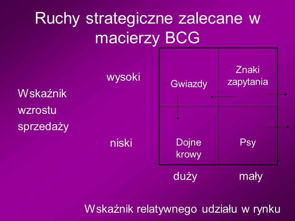 Ruchy strategiczne zalecane w macierzy BCG wysoki Wskaźnik wzrostu sprzedaży niski duży mały Wskaźnik relatywnego udziału w rynku Gwiazdy Znaki zapytania Dojne krowy Psy