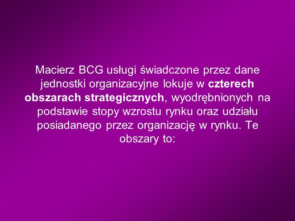Macierz BCG usługi świadczone przez dane jednostki organizacyjne lokuje w czterech obszarach strategicznych, wyodrębnionych na podstawie stopy wzrostu rynku oraz udziału posiadanego przez organizację w rynku.