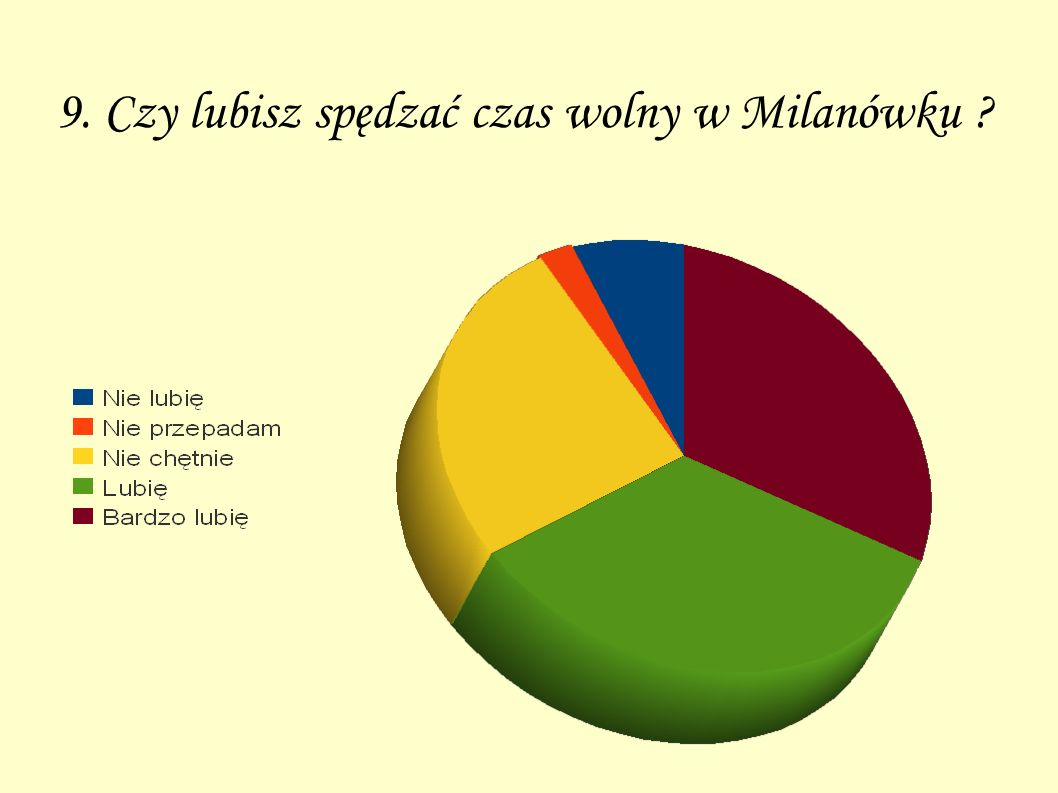 9. Czy lubisz spędzać czas wolny w Milanówku ?