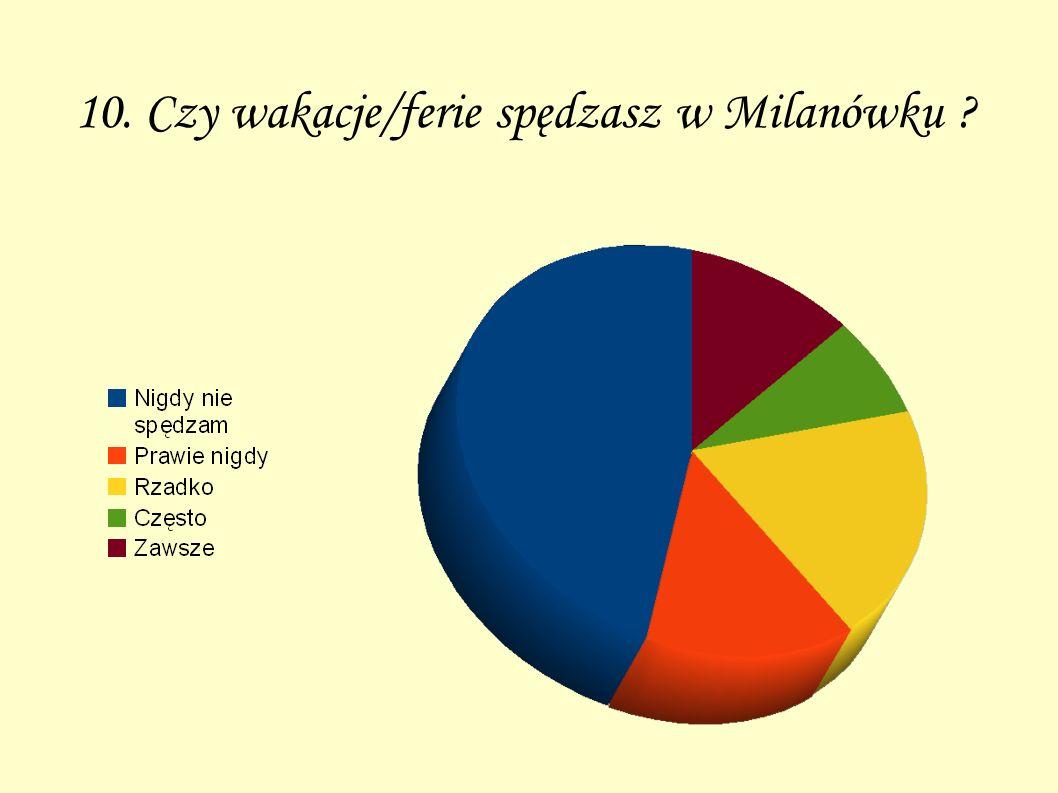 10. Czy wakacje/ferie spędzasz w Milanówku ?