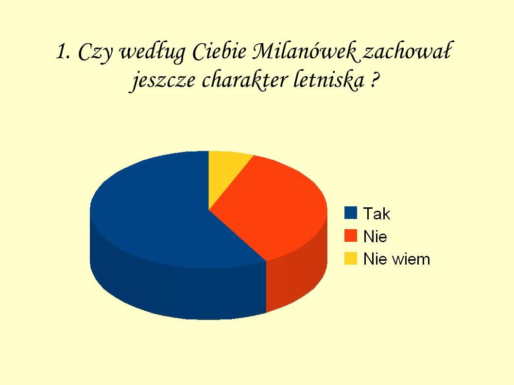 2. Czy według Ciebie Milanówek, stał się jedynie sypialnią dla mieszkańców Warszawy ?