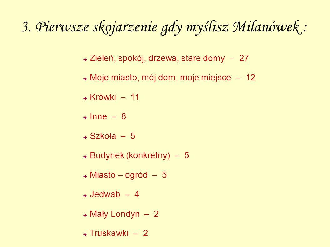 3. Pierwsze skojarzenie gdy myślisz Milanówek : Zieleń, spokój, drzewa, stare domy – 27 Moje miasto, mój dom, moje miejsce – 12 Krówki – 11 Inne – 8 S