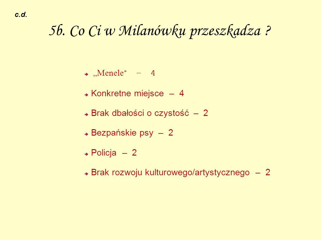 6.Jakiego miejsca w Milanówku brakuje .