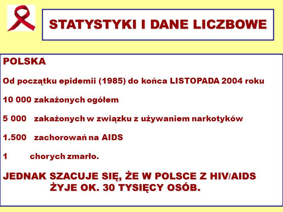 STATYSTYKI I DANE LICZBOWE POLSKA Od początku epidemii (1985) do końca LISTOPADA 2004 roku 10 000 zakażonych ogółem 5 000 zakażonych w związku z używa