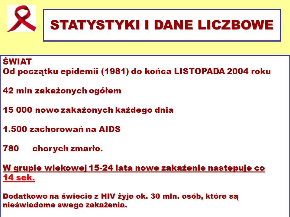 STATYSTYKI I DANE LICZBOWE ŚWIAT Od początku epidemii (1981) do końca LISTOPADA 2004 roku 42 mln zakażonych ogółem 15 000 nowo zakażonych każdego dnia