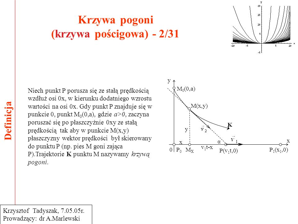 Krzywa pogoni (krzywa pościgowa) - 2/31 Definicja Krzysztof Tadyszak, 7.05.05r. Prowadzący: dr A.Marlewski M 0 (0,a) M(x,y) K P 1 (x 1,0) P(v 1 t,0) v