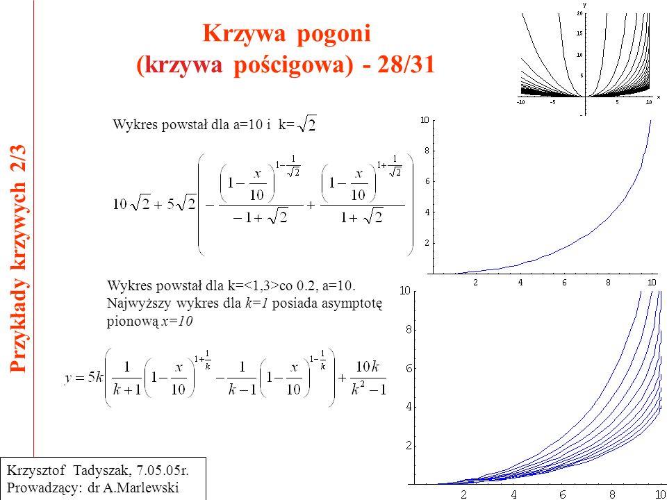 Krzywa pogoni (krzywa pościgowa) - 28/31 Przykłady krzywych 2/3 Krzysztof Tadyszak, 7.05.05r. Prowadzący: dr A.Marlewski Wykres powstał dla a=10 i k=