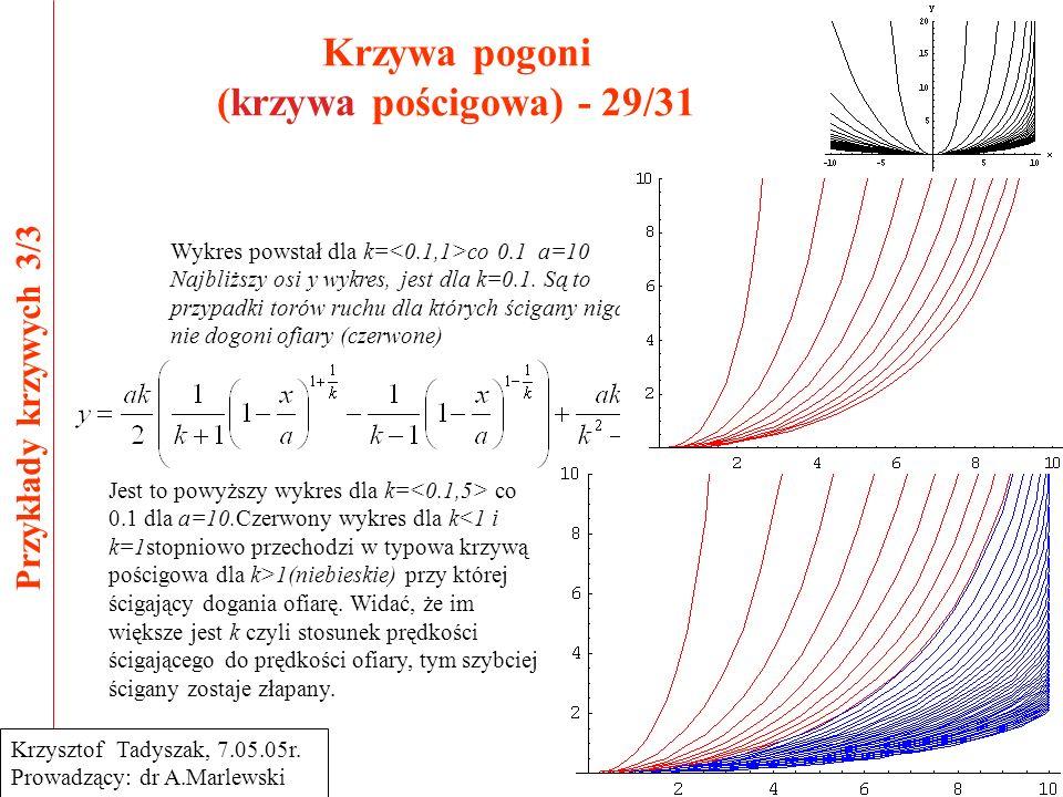 Krzywa pogoni (krzywa pościgowa) - 29/31 Przykłady krzywych 3/3 Krzysztof Tadyszak, 7.05.05r. Prowadzący: dr A.Marlewski Wykres powstał dla k= co 0.1