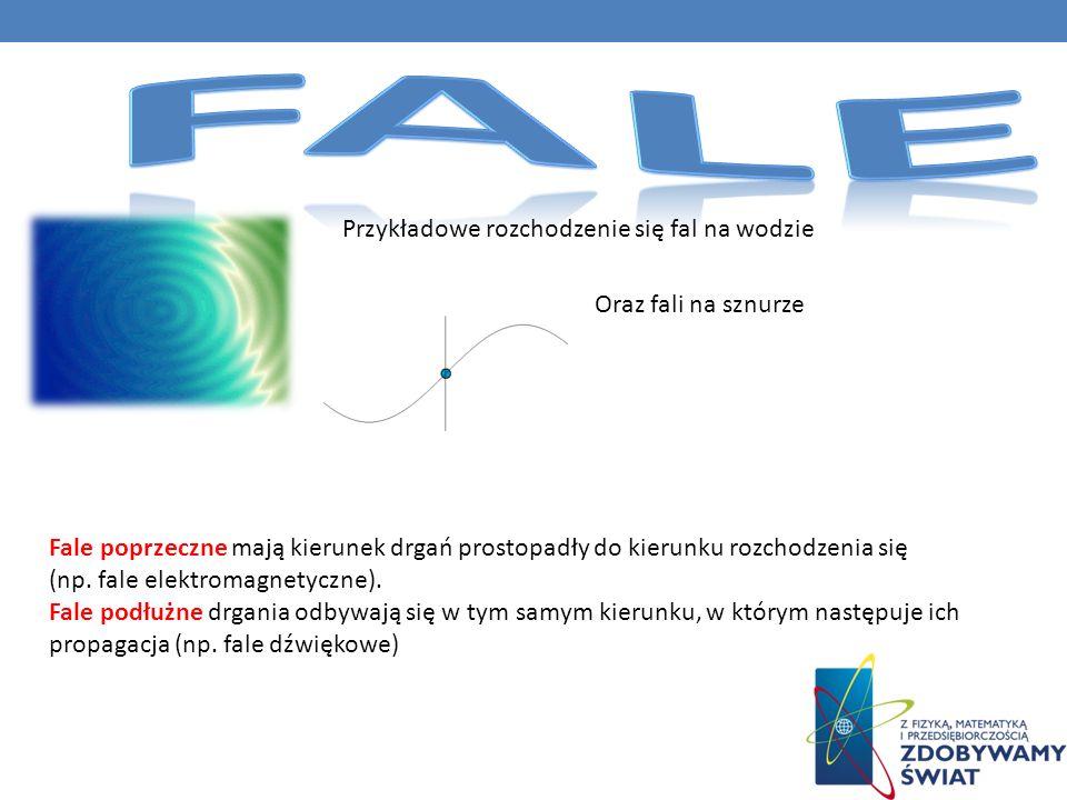 Przykładowe rozchodzenie się fal na wodzie Oraz fali na sznurze Fale poprzeczne mają kierunek drgań prostopadły do kierunku rozchodzenia się (np.