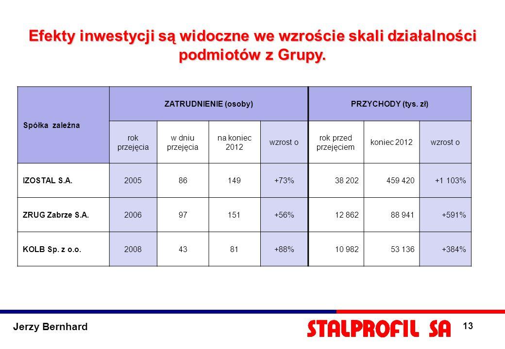 Jerzy Bernhard 13 Efekty inwestycji są widoczne we wzroście skali działalności podmiotów z Grupy. Spółka zależna ZATRUDNIENIE (osoby)PRZYCHODY (tys. z
