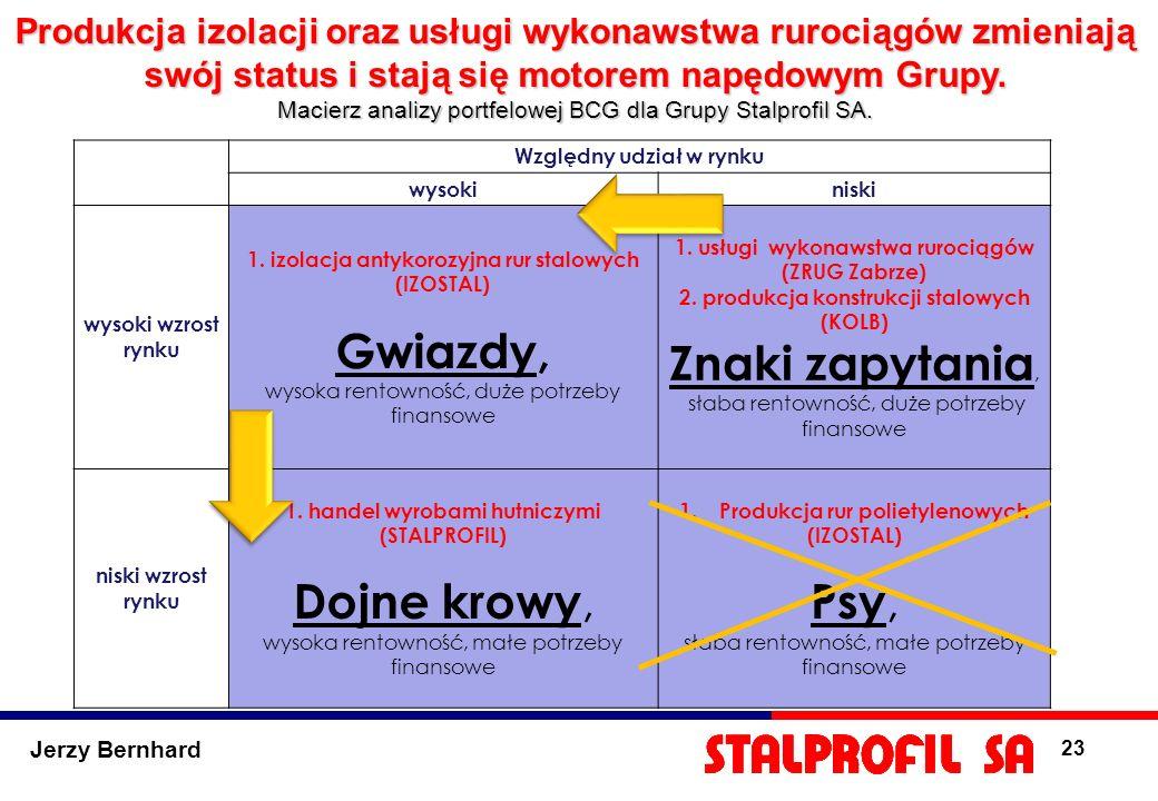 Jerzy Bernhard 23 Produkcja izolacji oraz usługi wykonawstwa rurociągów zmieniają swój status i stają się motorem napędowym Grupy. Macierz analizy por