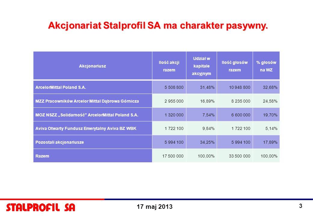 17 maj 2013 3 Akcjonariat Stalprofil SA ma charakter pasywny. Akcjonariusz Ilość akcji razem Udział w kapitale akcyjnym Ilość głosów razem % głosów na