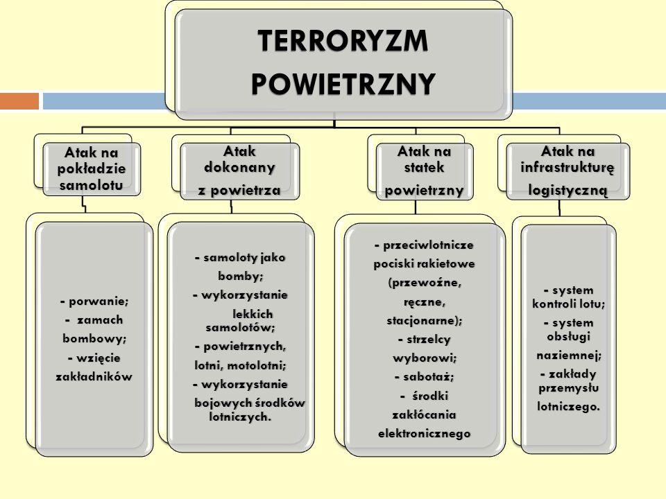 TERRORYZMPOWIETRZNY Atak na infrastrukturę logistyczną - system kontroli lotu; - system obsługi naziemnej; - zakłady przemysłu lotniczego. Atak na sta