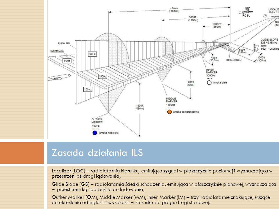 Localizer (LOC) – radiolatarnia kierunku, emitująca sygnał w płaszczyźnie poziomej i wyznaczająca w przestrzeni oś drogi lądowania, Glide Slope (GS) –