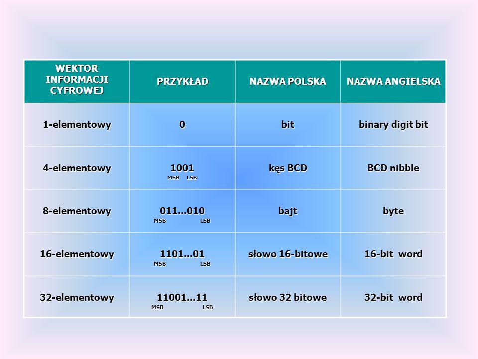 WEKTOR INFORMACJI CYFROWEJ PRZYKŁAD NAZWA POLSKA NAZWA ANGIELSKA 1-elementowy0bit binary digit bit 4-elementowy1001 MSB LSB kęs BCD BCD nibble 8-eleme