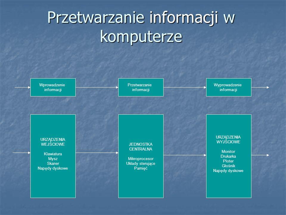 Przetwarzanie informacji w komputerze Wprowadzenie informacji Przetwarzanie informacji Wyprowadzenie informacji URZĄDZENIA WEJŚCIOWE Klawiatura Mysz S