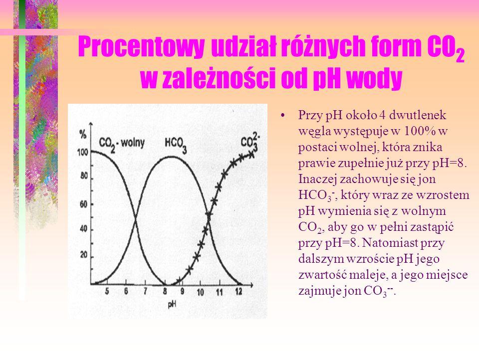 Procentowy udział różnych form CO 2 w zależności od pH wody Przy pH około 4 dwutlenek węgla występuje w 100% w postaci wolnej, która znika prawie zupełnie już przy pH=8.