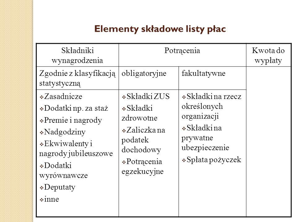 Elementy składowe listy płac Składniki wynagrodzenia PotrąceniaKwota do wypłaty Zgodnie z klasyfikacją statystyczną obligatoryjnefakultatywne Zasadnic