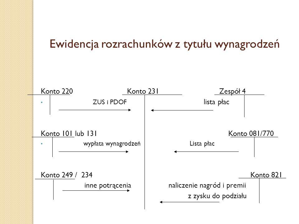 Ewidencja rozrachunków z tytułu wynagrodzeń Konto 220 Konto 231 Zespół 4 ZUS i PDOF lista płac Konto 101 lub 131 Konto 081/770 wypłata wynagrodzeń Lis