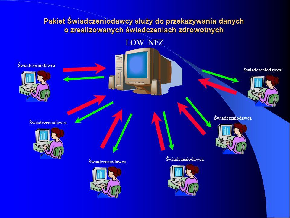Pakiet Świadczeniodawcy służy do przekazywania danych o zrealizowanych świadczeniach zdrowotnych LOW NFZ Świadczeniodawca