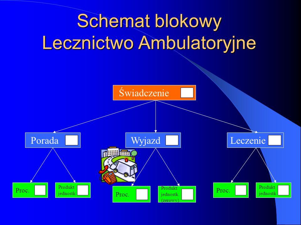 Lecznictwo Ambulatoryjne Świadczenie Świadczenia zdrowotne w zakresie: POZ, Ambulatoryjnego Lecznictwa Specjalistycznego, Świadczeń Stomatologicznych,