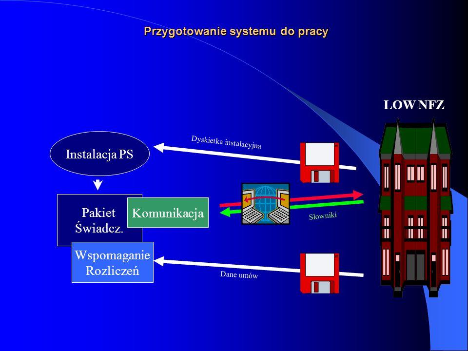 Schemat blokowy Lecznictwo Ambulatoryjne Świadczenie Porada WyjazdLeczenie Proc. Produkt jednostk.. Proc. Produkt jednostk. Proc. Produkt jednostk. (z