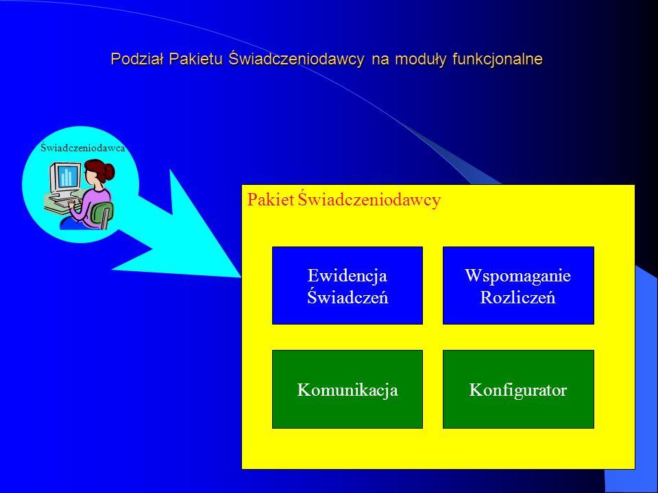 Pakiet Świadczeniodawcy Podział Pakietu Świadczeniodawcy na moduły funkcjonalne Świadczeniodawca Ewidencja Świadczeń Wspomaganie Rozliczeń KomunikacjaKonfigurator