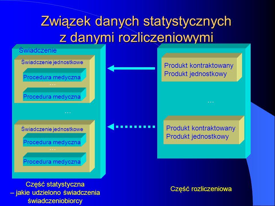 Kontraktowanie 2005 – podstawowe pojęcia Produkt kontraktowany – pozycje planu rzeczowego umów Produkty jednostkowe - pozycje, na podstawie których wy