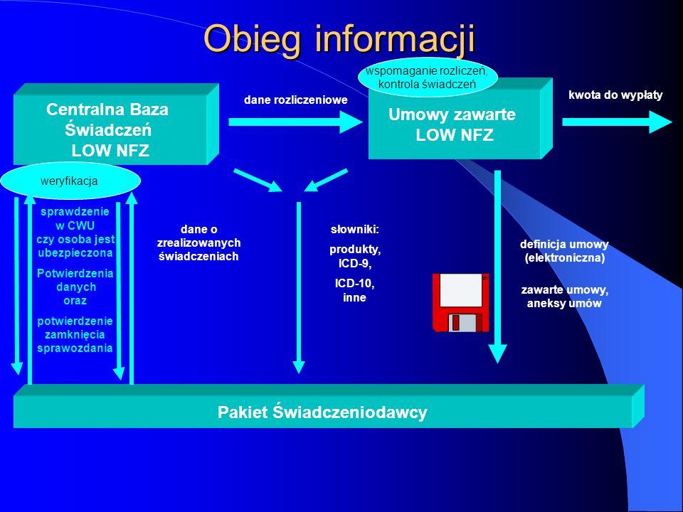 Pakiet Świadczeniodawcy – charakterystyka elektroniczna postać danych na poziomie realizatora świadczeń ewidencja świadczeń we wszystkich zakresach –