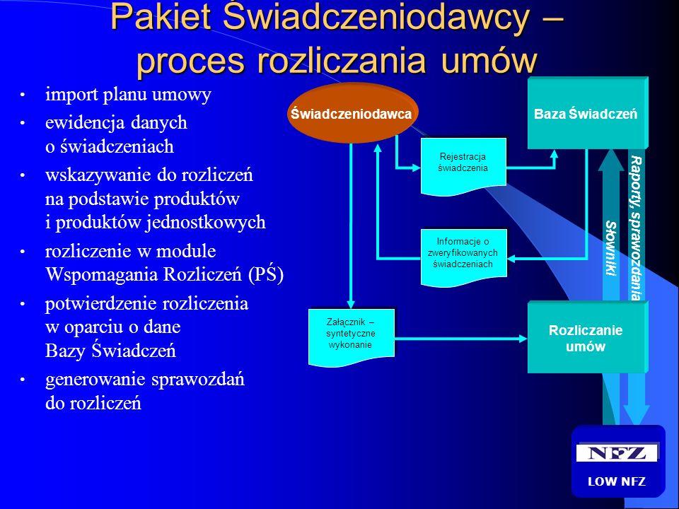 Obieg informacji Centralna Baza Świadczeń LOW NFZ Umowy zawarte LOW NFZ Pakiet Świadczeniodawcy definicja umowy (elektroniczna) dane o zrealizowanych