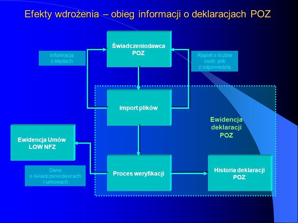 Raporty, sprawozdania Słowniki Pakiet Świadczeniodawcy – proces rozliczania umów import planu umowy ewidencja danych o świadczeniach wskazywanie do ro
