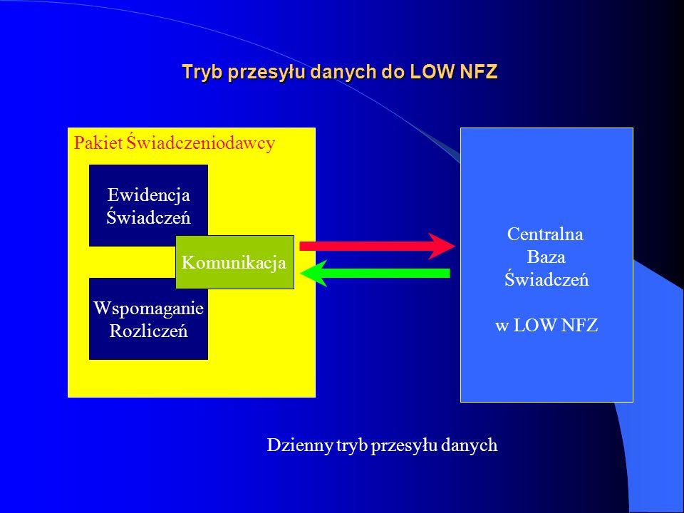 Pakiet Świadczeniodawcy Tryb przesyłu danych do LOW NFZ Ewidencja Świadczeń Wspomaganie Rozliczeń Komunikacja Centralna Baza Świadczeń w LOW NFZ Dzienny tryb przesyłu danych