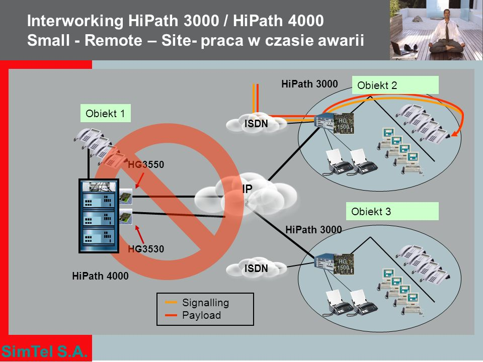 SimTel S.A. Interworking HiPath 3000 / HiPath 4000 Small - Remote – Site- praca w czasie awarii HG3530 HG 1500 ISDN HG3550 IP HG 1500 ISDN Signalling