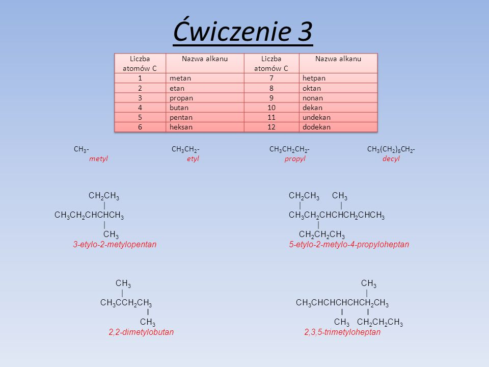 Ćwiczenie 3 CH 3 -CH 3 CH 2 -CH 3 CH 2 CH 2 -CH 3 (CH 2 ) 8 CH 2 - metyletylpropyldecyl CH 2 CH 3 CH 2 CH 3 CH 3 || | CH 3 CH 2 CHCHCH 3 CH 3 CH 2 CHCHCH 2 CHCH 3 | CH 3 CH 2 CH 2 CH 3 3-etylo-2-metylopentan 5-etylo-2-metylo-4-propyloheptan CH 3 CH 3 || CH 3 CCH 2 CH 3 CH 3 CHCHCHCHCH 2 CH 3 I II CH 3 CH 3 CH 2 CH 2 CH 3 2,2-dimetylobutan2,3,5-trimetyloheptan