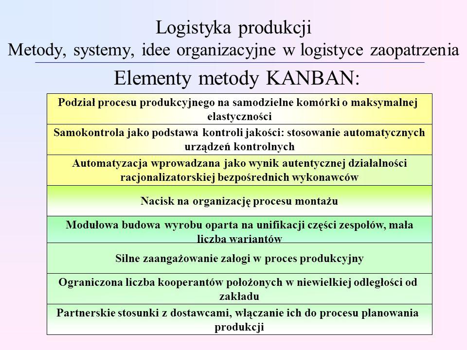 Logistyka produkcji Metody, systemy, idee organizacyjne w logistyce zaopatrzenia Elementy metody KANBAN: Modułowa budowa wyrobu oparta na unifikacji c