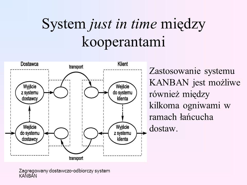 System just in time między kooperantami Zastosowanie systemu KANBAN jest możliwe również między kilkoma ogniwami w ramach łańcucha dostaw. Zagregowany