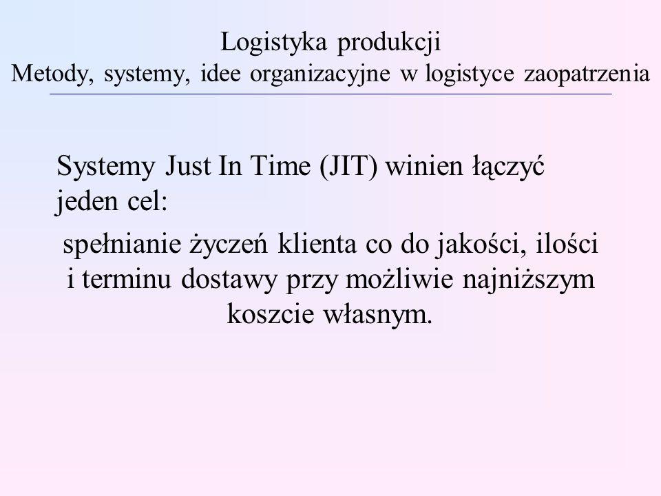 Logistyka produkcji Metody, systemy, idee organizacyjne w logistyce zaopatrzenia Systemy Just In Time (JIT) winien łączyć jeden cel: spełnianie życzeń klienta co do jakości, ilości i terminu dostawy przy możliwie najniższym koszcie własnym.