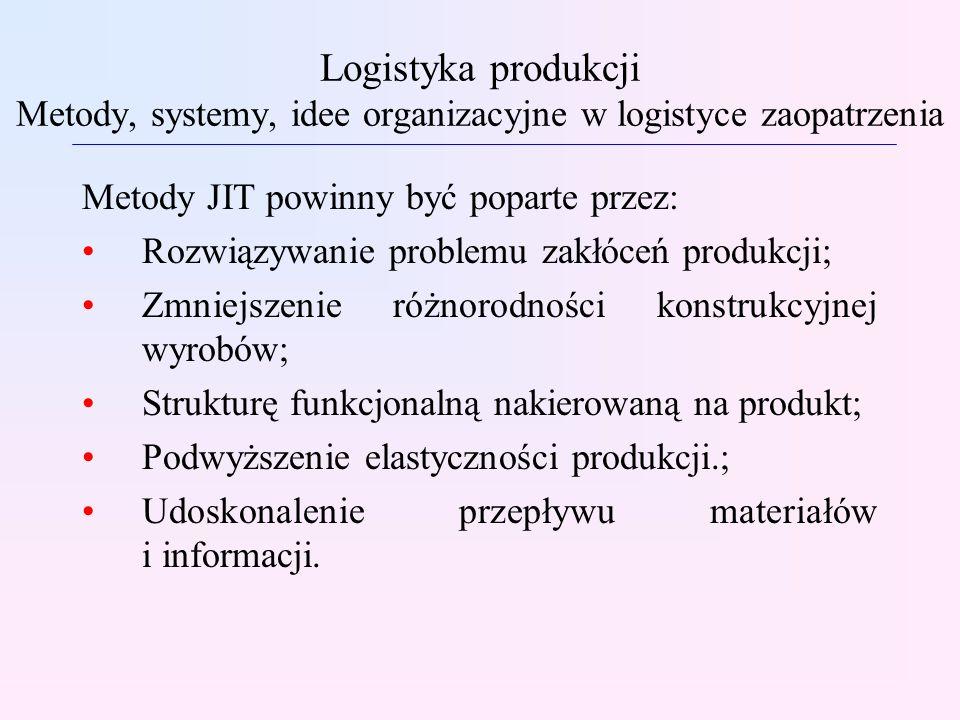 Logistyka produkcji Metody, systemy, idee organizacyjne w logistyce zaopatrzenia Metody JIT powinny być poparte przez: Rozwiązywanie problemu zakłóceń produkcji; Zmniejszenie różnorodności konstrukcyjnej wyrobów; Strukturę funkcjonalną nakierowaną na produkt; Podwyższenie elastyczności produkcji.; Udoskonalenie przepływu materiałów i informacji.