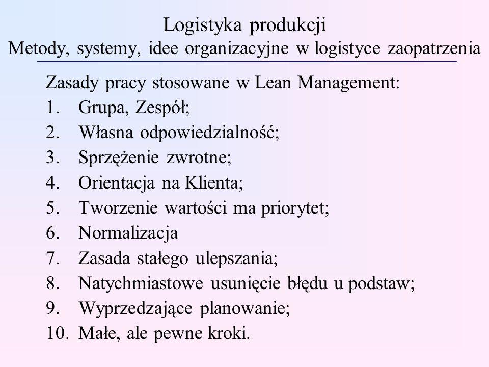 Logistyka produkcji Metody, systemy, idee organizacyjne w logistyce zaopatrzenia Zasady pracy stosowane w Lean Management: 1.Grupa, Zespół; 2.Własna odpowiedzialność; 3.Sprzężenie zwrotne; 4.Orientacja na Klienta; 5.Tworzenie wartości ma priorytet; 6.Normalizacja 7.Zasada stałego ulepszania; 8.Natychmiastowe usunięcie błędu u podstaw; 9.Wyprzedzające planowanie; 10.Małe, ale pewne kroki.
