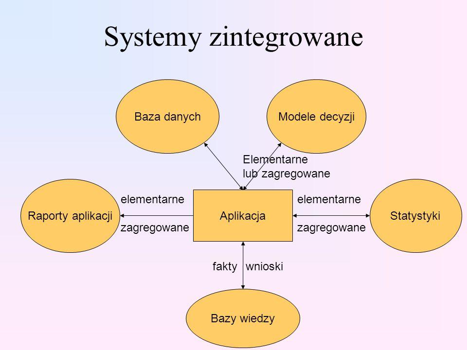 Systemy zintegrowane Aplikacja Baza danychModele decyzji Raporty aplikacjiStatystyki Bazy wiedzy elementarne zagregowane faktywnioski Elementarne lub zagregowane