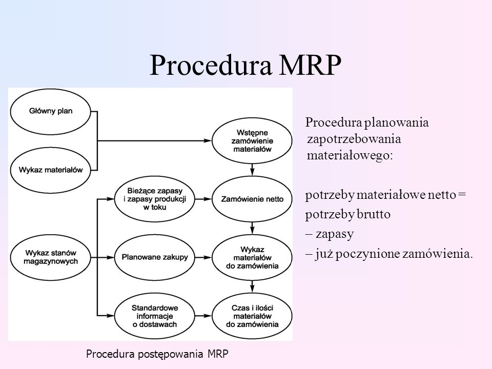 Procedura MRP Procedura planowania zapotrzebowania materiałowego: potrzeby materiałowe netto = potrzeby brutto – zapasy – już poczynione zamówienia.