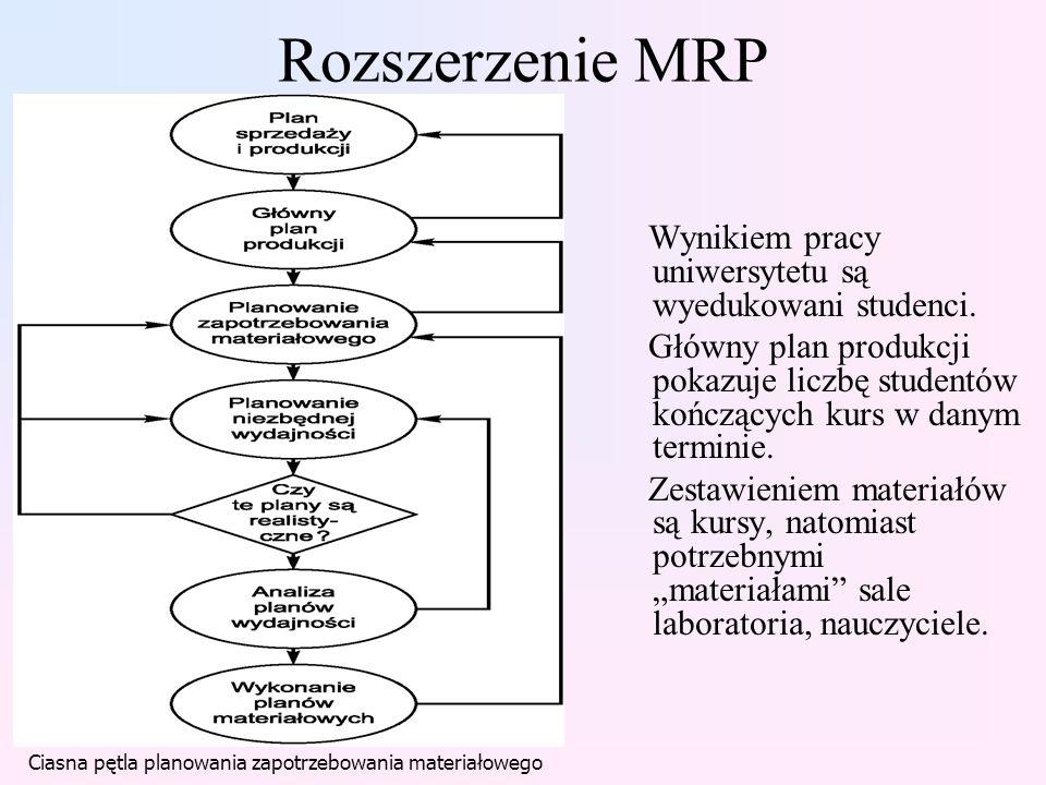 Rozszerzenie MRP Wynikiem pracy uniwersytetu są wyedukowani studenci. Główny plan produkcji pokazuje liczbę studentów kończących kurs w danym terminie