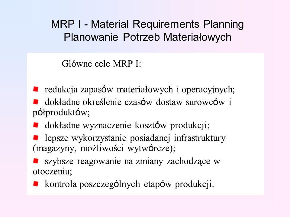 MRP I - Material Requirements Planning Planowanie Potrzeb Materiałowych Główne cele MRP I: redukcja zapas ó w materiałowych i operacyjnych; dokładne określenie czas ó w dostaw surowc ó w i p ó łprodukt ó w; dokładne wyznaczenie koszt ó w produkcji; lepsze wykorzystanie posiadanej infrastruktury (magazyny, możliwości wytw ó rcze); szybsze reagowanie na zmiany zachodzące w otoczeniu; kontrola poszczeg ó lnych etap ó w produkcji.