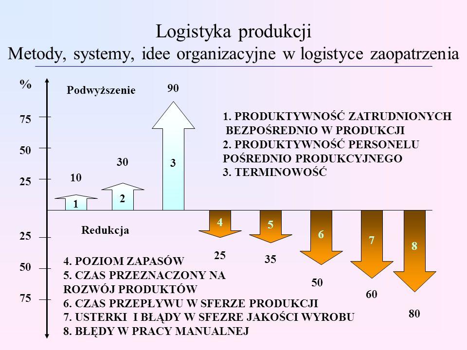 Logistyka produkcji Metody, systemy, idee organizacyjne w logistyce zaopatrzenia 1 2 3 7 6 5 4 8 50 60 80 10 30 90 25 35 25 50 75 % 50 25 1. PRODUKTYW
