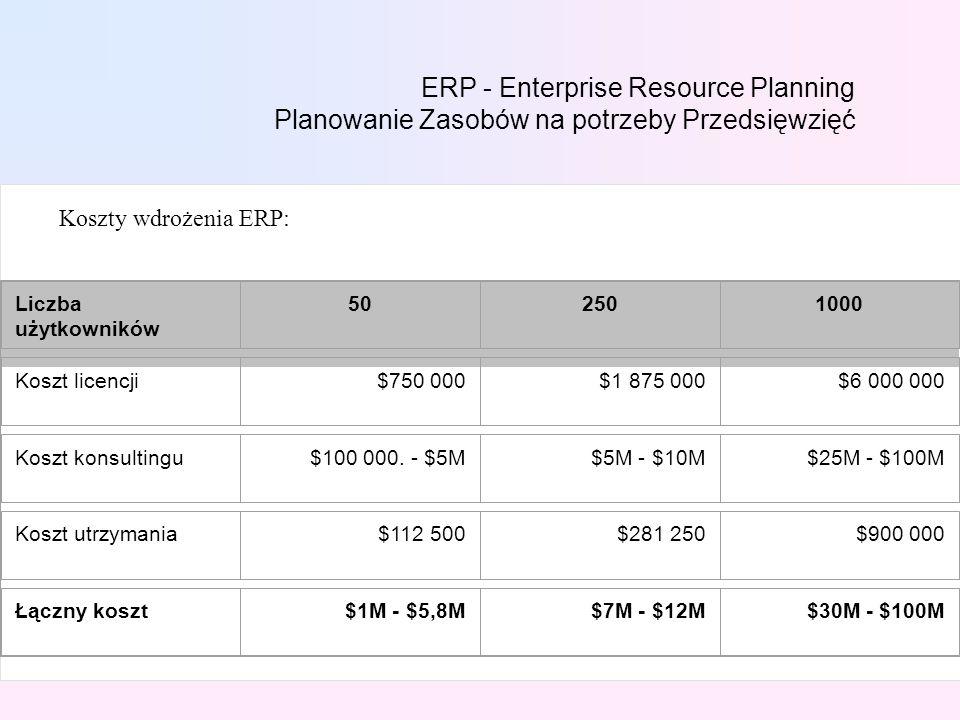 ERP - Enterprise Resource Planning Planowanie Zasobów na potrzeby Przedsięwzięć Koszty wdrożenia ERP: Liczba użytkowników 502501000 Koszt licencji$750 000$1 875 000$6 000 000 Koszt konsultingu$100 000.